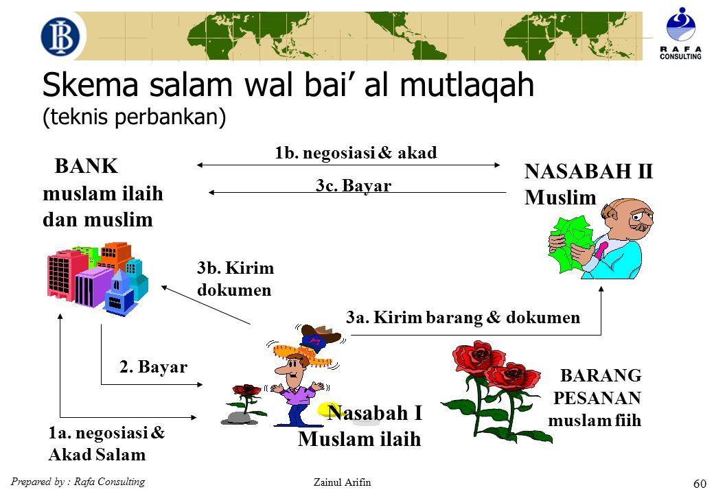 Prepared by : Rafa Consulting Zainul Arifin 59 Skema salam paralel teknis perbankan Nasabah I Muslam ilaih BARANG PESANAN muslam fiih muslam ilaih dan