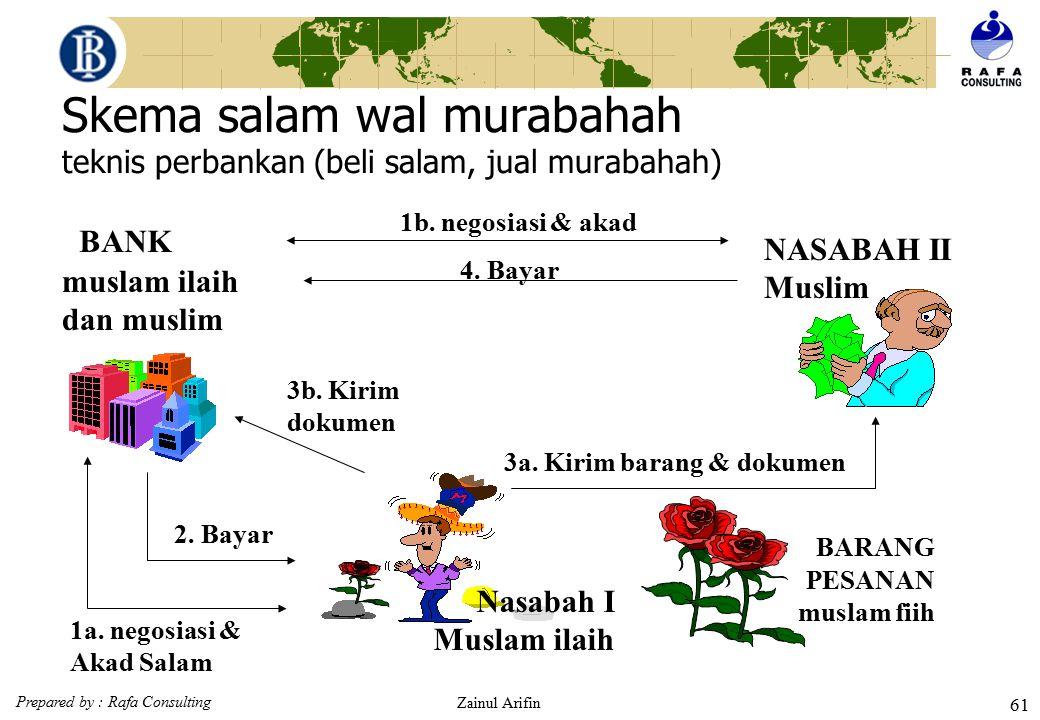Prepared by : Rafa Consulting Zainul Arifin 60 Skema salam wal bai' al mutlaqah (teknis perbankan) Nasabah I Muslam ilaih BARANG PESANAN muslam fiih m