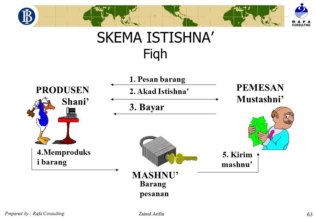 Prepared by : Rafa Consulting Zainul Arifin 62 ISTISHNA' MAKNA Istishna' secara etimologi berarti minta dibuatkan. Secara muamalah, istishna' berarti