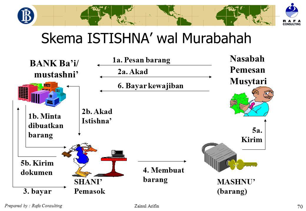 Prepared by : Rafa Consulting Zainul Arifin 69 Skema ISTISHNA' paralel Teknis Perbankan BANK Shani'/ mustashni' Nasabah Pemesan mustashni' 1a. Pesan b