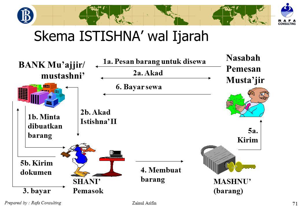 Prepared by : Rafa Consulting Zainul Arifin 70 Skema ISTISHNA' wal Murabahah BANK Ba'i/ mustashni' Nasabah Pemesan Musytari 1a. Pesan barang 1b. Minta