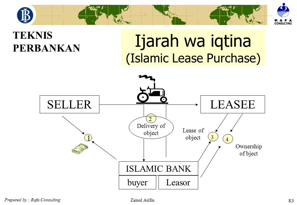 Prepared by : Rafa Consulting Zainul Arifin 82 Ijarah (Islamic lease) Seller Islamic bank First Lease Following Leases Purchase of equipment TEKNIS PE