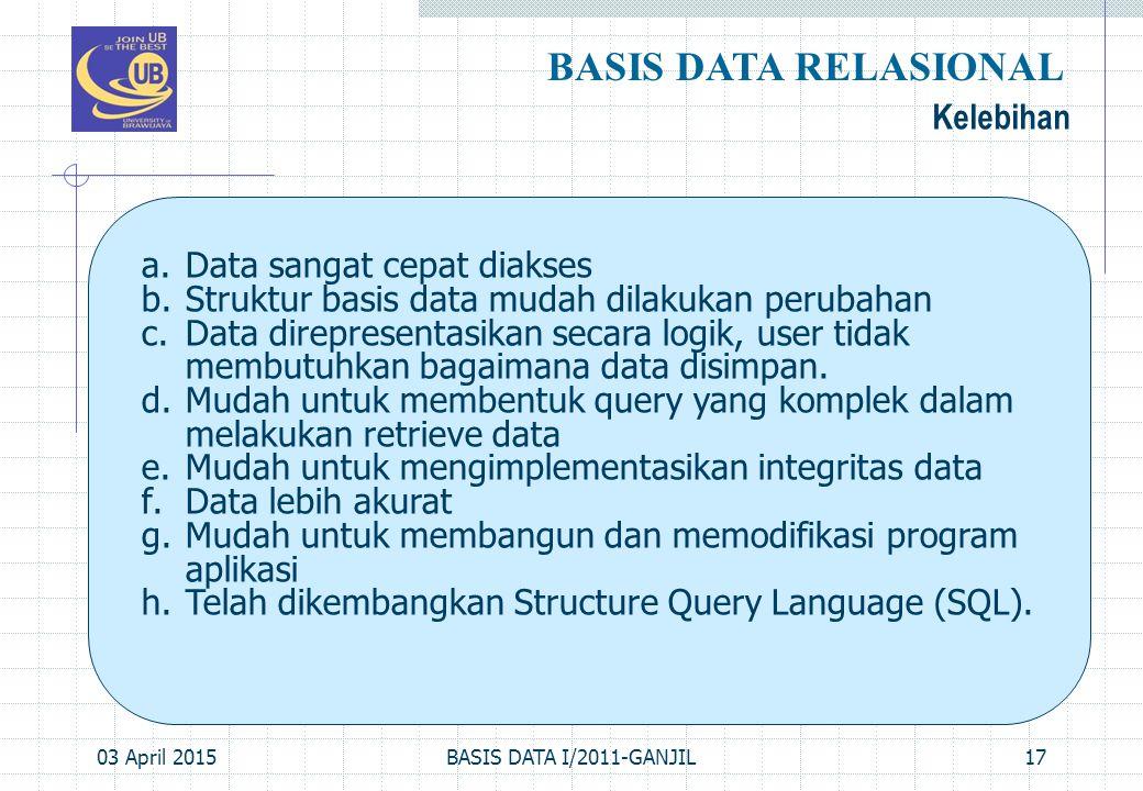 03 April 2015BASIS DATA I/2011-GANJIL17 Kelebihan BASIS DATA RELASIONAL a.Data sangat cepat diakses b.Struktur basis data mudah dilakukan perubahan c.