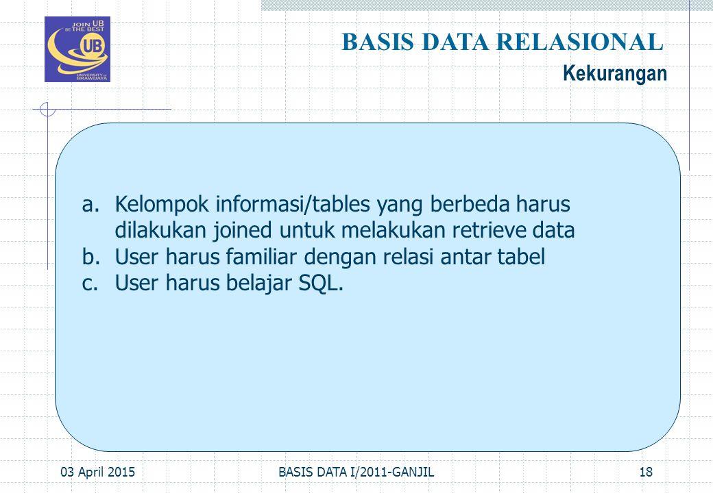 03 April 2015BASIS DATA I/2011-GANJIL18 Kekurangan BASIS DATA RELASIONAL a.Kelompok informasi/tables yang berbeda harus dilakukan joined untuk melakuk