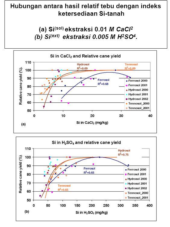 Hubungan antara hasil relatif tebu dengan indeks ketersediaan Si-tanah (a) Si (sol) ekstraksi 0.01 M CaCl 2 (b) Si (ext) ekstraksi 0.005 M H 2 SO 4.