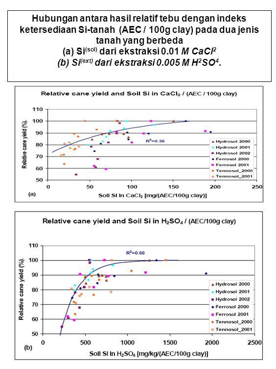 Hubungan antara hasil relatif tebu dengan indeks ketersediaan Si-tanah (AEC / 100g clay) pada dua jenis tanah yang berbeda (a) Si (sol) dari ekstraksi 0.01 M CaCl 2 (b) Si (ext) dari ekstraksi 0.005 M H 2 SO 4.