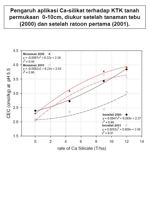 Pengaruh aplikasi Ca-silikat terhadap KTK tanah permukaan 0-10cm, diukur setelah tanaman tebu (2000) dan setelah ratoon pertama (2001).