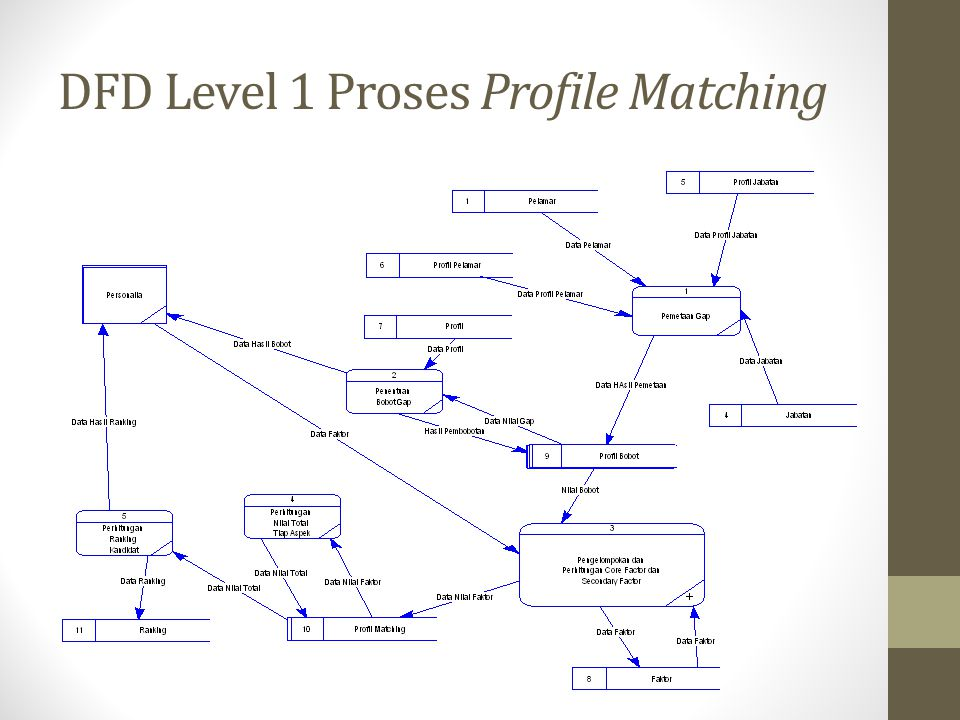 DFD Level 1 Proses Profile Matching