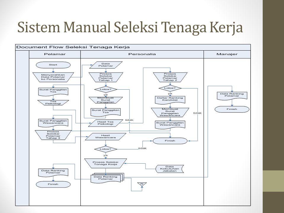 Sistem Manual Seleksi Tenaga Kerja