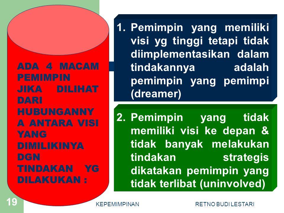KEPEMIMPINANRETNO BUDI LESTARI 19 1.Pemimpin yang memiliki visi yg tinggi tetapi tidak diimplementasikan dalam tindakannya adalah pemimpin yang pemimpi (dreamer) ADA 4 MACAM PEMIMPIN JIKA DILIHAT DARI HUBUNGANNY A ANTARA VISI YANG DIMILIKINYA DGN TINDAKAN YG DILAKUKAN : 2.Pemimpin yang tidak memiliki visi ke depan & tidak banyak melakukan tindakan strategis dikatakan pemimpin yang tidak terlibat (uninvolved)