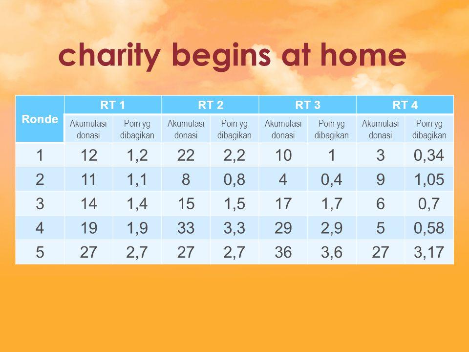 charity begins at home Ronde RT 1RT 2RT 3RT 4 Akumulasi donasi Poin yg dibagikan Akumulasi donasi Poin yg dibagikan Akumulasi donasi Poin yg dibagikan