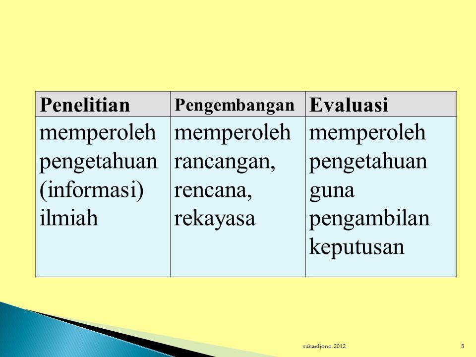 suhardjono 20128 Penelitian Pengembangan Evaluasi memperoleh pengetahuan (informasi) ilmiah memperoleh rancangan, rencana, rekayasa memperoleh pengetahuan guna pengambilan keputusan