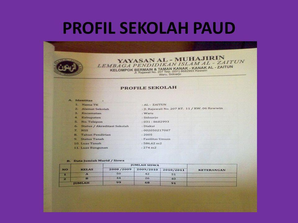 PROFIL SEKOLAH PAUD