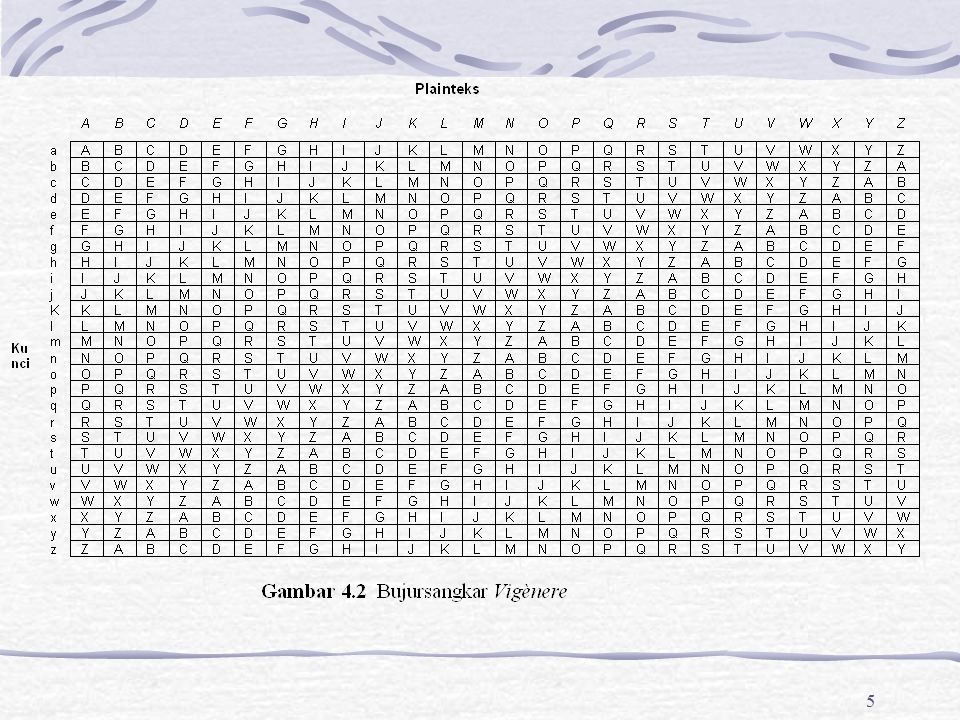 16 Jumlah kemungkinan kunci: 25!=15.511.210.043.330.985.984.000.000 Kunci kriptografinya 25 buah huruf yang disusun di dalam bujursangkat 5x5 dengan menghilangkan huruf J dari abjad.