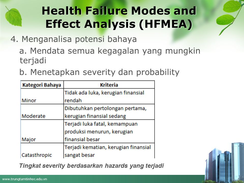 www.trungtamtinhoc.edu.vn Health Failure Modes and Effect Analysis (HFMEA) 4. Menganalisa potensi bahaya a. Mendata semua kegagalan yang mungkin terja