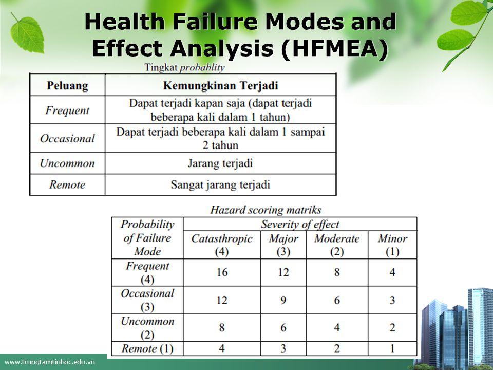 www.trungtamtinhoc.edu.vn Health Failure Modes and Effect Analysis (HFMEA)