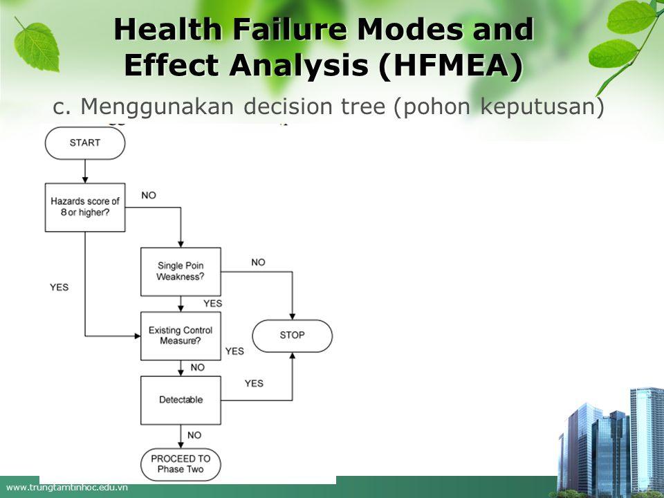 www.trungtamtinhoc.edu.vn Health Failure Modes and Effect Analysis (HFMEA) c. Menggunakan decision tree (pohon keputusan)
