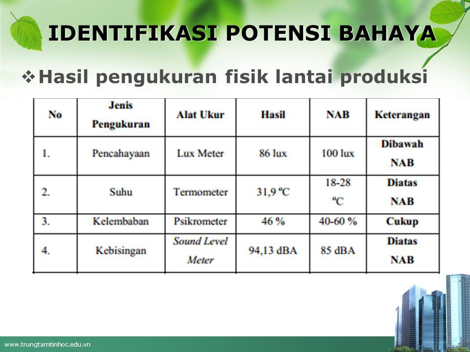 www.trungtamtinhoc.edu.vn IDENTIFIKASI POTENSI BAHAYA  Hasil pengukuran fisik lantai produksi