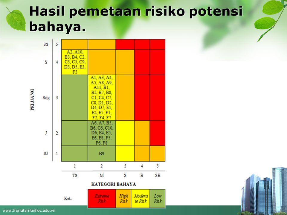 www.trungtamtinhoc.edu.vn Hasil pemetaan risiko potensi bahaya.