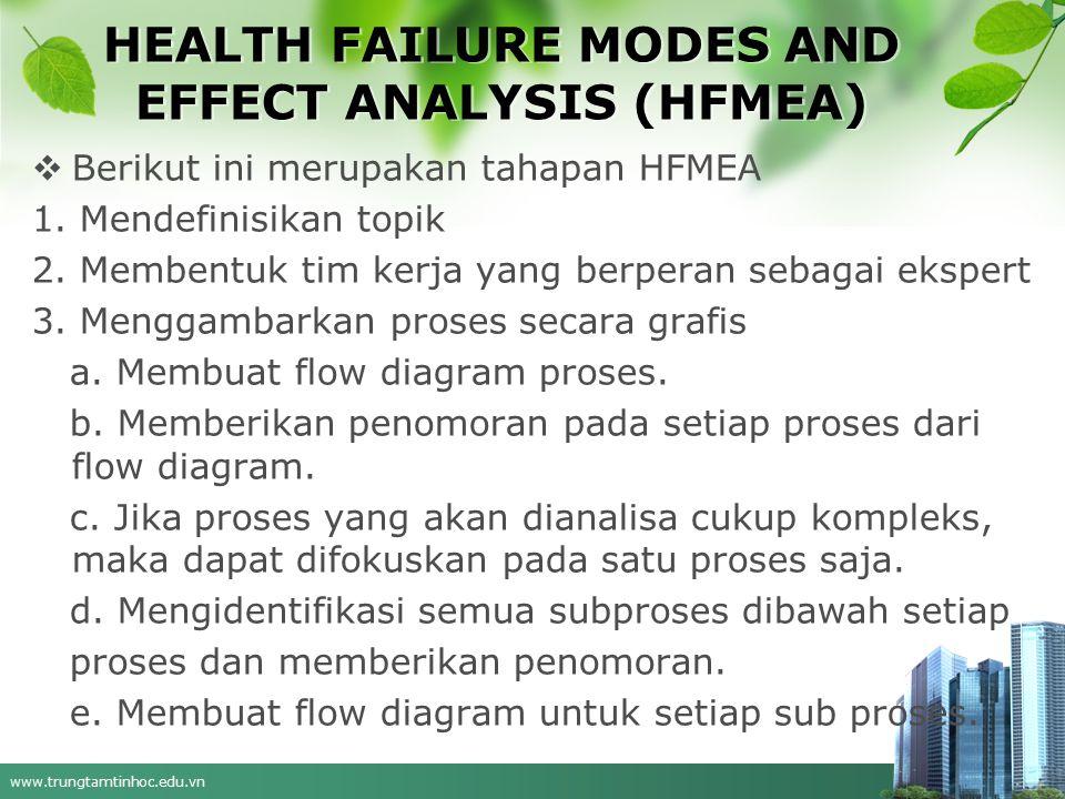 www.trungtamtinhoc.edu.vn HEALTH FAILURE MODES AND EFFECT ANALYSIS (HFMEA)  Berikut ini merupakan tahapan HFMEA 1.