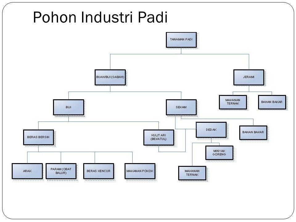 Pohon Industri Padi