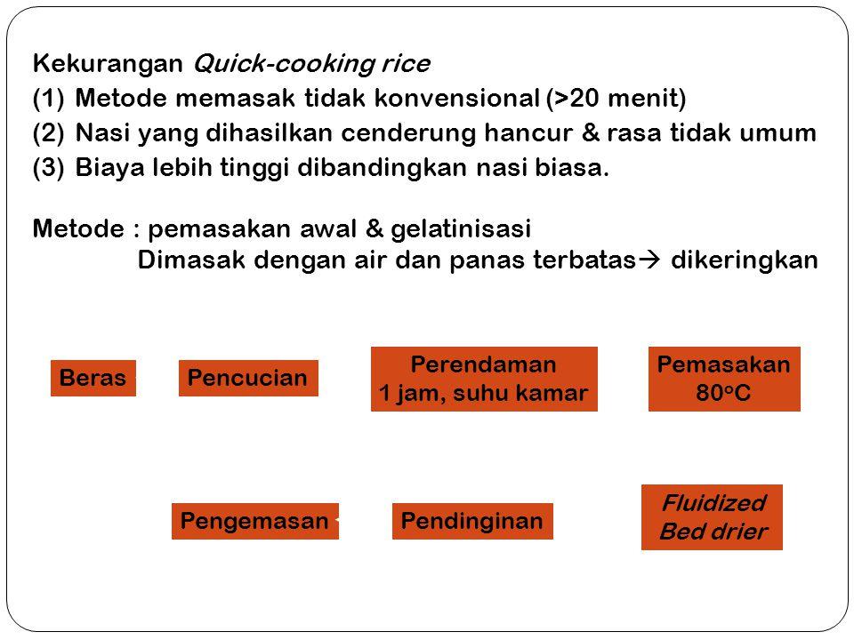 Kekurangan Quick-cooking rice (1)Metode memasak tidak konvensional (>20 menit) (2)Nasi yang dihasilkan cenderung hancur & rasa tidak umum (3)Biaya leb