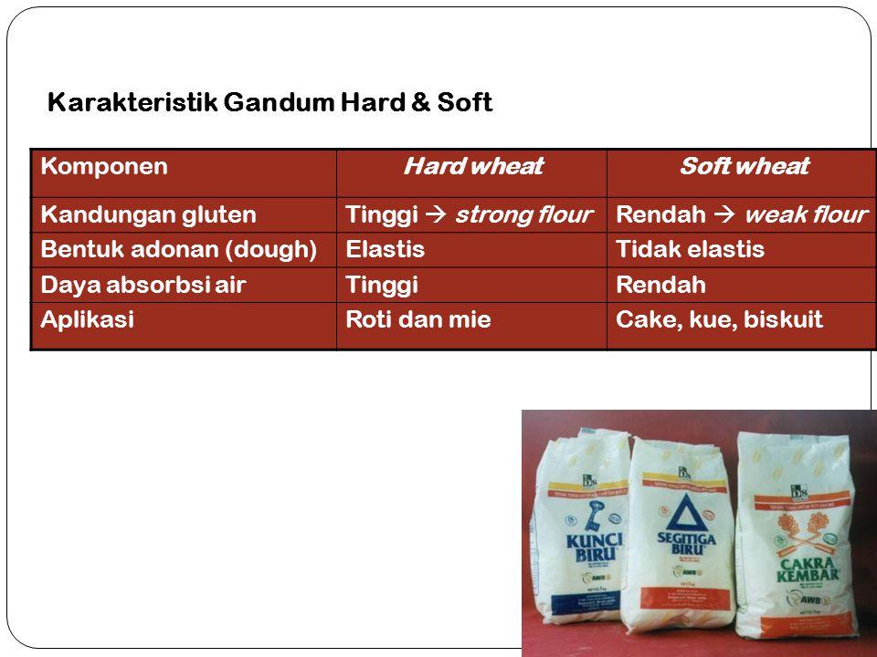 Karakteristik Gandum Hard & Soft KomponenHard wheatSoft wheat Kandungan glutenTinggi  strong flourRendah  weak flour Bentuk adonan (dough)ElastisTid