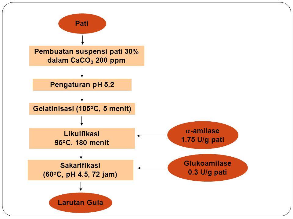 Hidrolisis Enzim Pati Pembuatan suspensi pati 30% dalam CaCO 3 200 ppm Larutan Gula Gelatinisasi (105 o C, 5 menit)  -amilase 1.75 U/g pati Pengatura