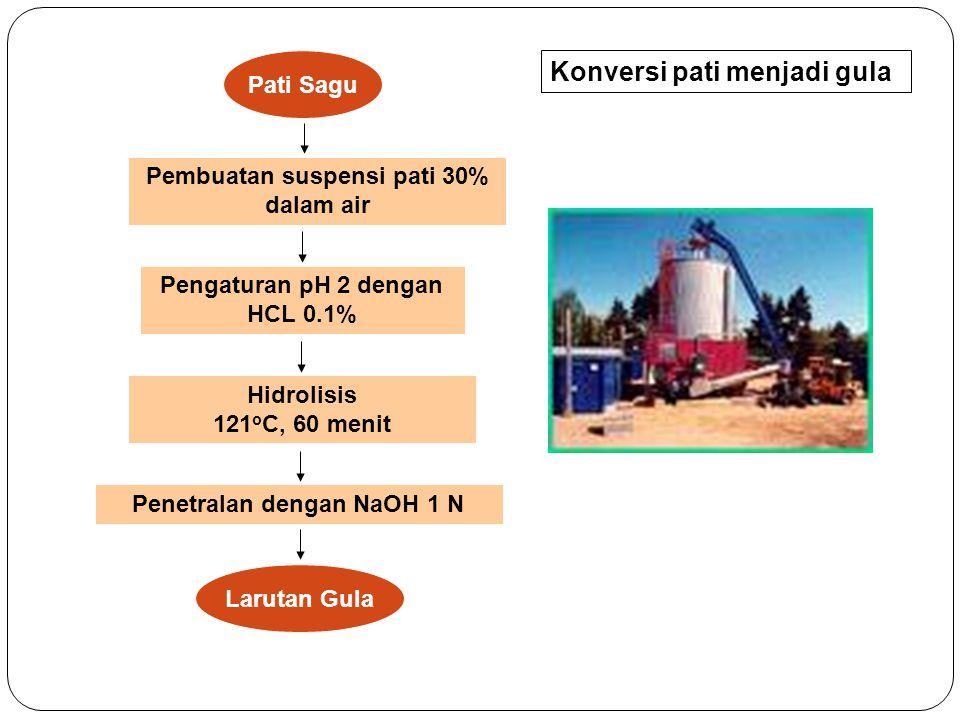 Hidrolisis Asam Pati Sagu Pembuatan suspensi pati 30% dalam air Larutan Gula Pengaturan pH 2 dengan HCL 0.1% Penetralan dengan NaOH 1 N Hidrolisis 121