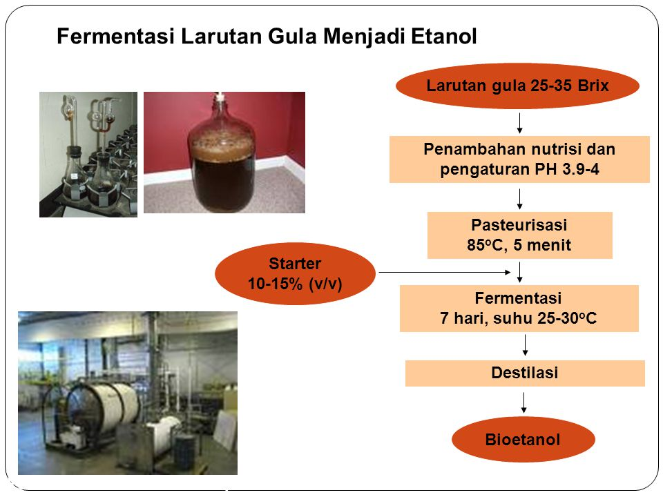 Fermentasi Larutan Gula Menjadi Etanol Larutan gula 25-35 Brix Penambahan nutrisi dan pengaturan PH 3.9-4 Bioetanol Fermentasi 7 hari, suhu 25-30 o C