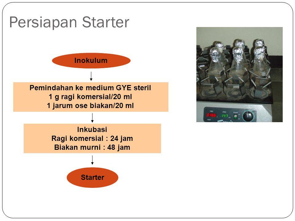 Persiapan Starter Inokulum Pemindahan ke medium GYE steril 1 g ragi komersial/20 ml 1 jarum ose biakan/20 ml Starter Inkubasi Ragi komersial : 24 jam
