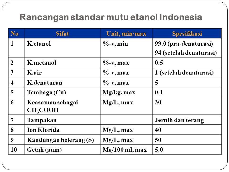 Rancangan standar mutu etanol Indonesia NoSifatUnit, min/maxSpesifikasi 1K.etanol%-v, min99.0 (pra-denaturasi) 94 (setelah denaturasi) 2K.metanol%-v,