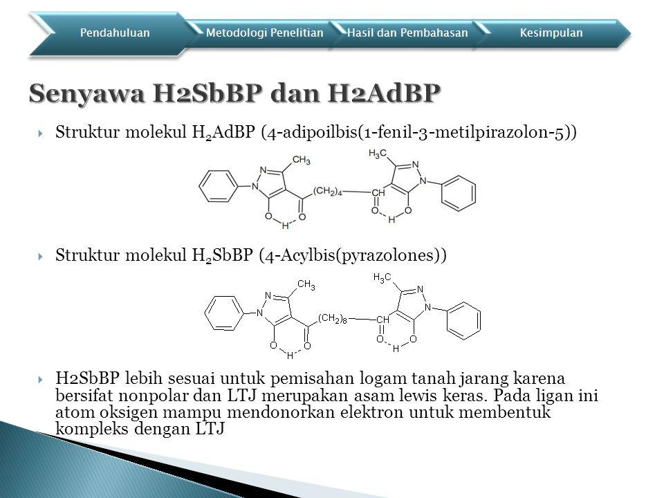  Struktur molekul H 2 AdBP (4-adipoilbis(1-fenil-3-metilpirazolon-5))  Struktur molekul H 2 SbBP (4-Acylbis(pyrazolones))  H2SbBP lebih sesuai untuk pemisahan logam tanah jarang karena bersifat nonpolar dan LTJ merupakan asam lewis keras.
