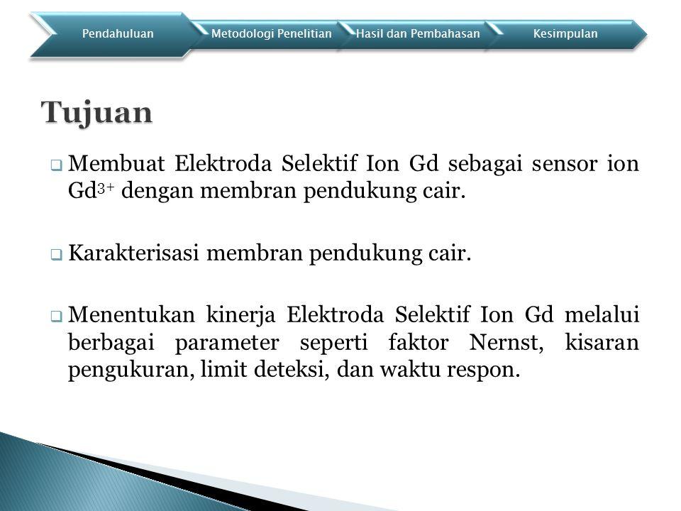  Membuat Elektroda Selektif Ion Gd sebagai sensor ion Gd 3+ dengan membran pendukung cair.  Karakterisasi membran pendukung cair.  Menentukan kiner