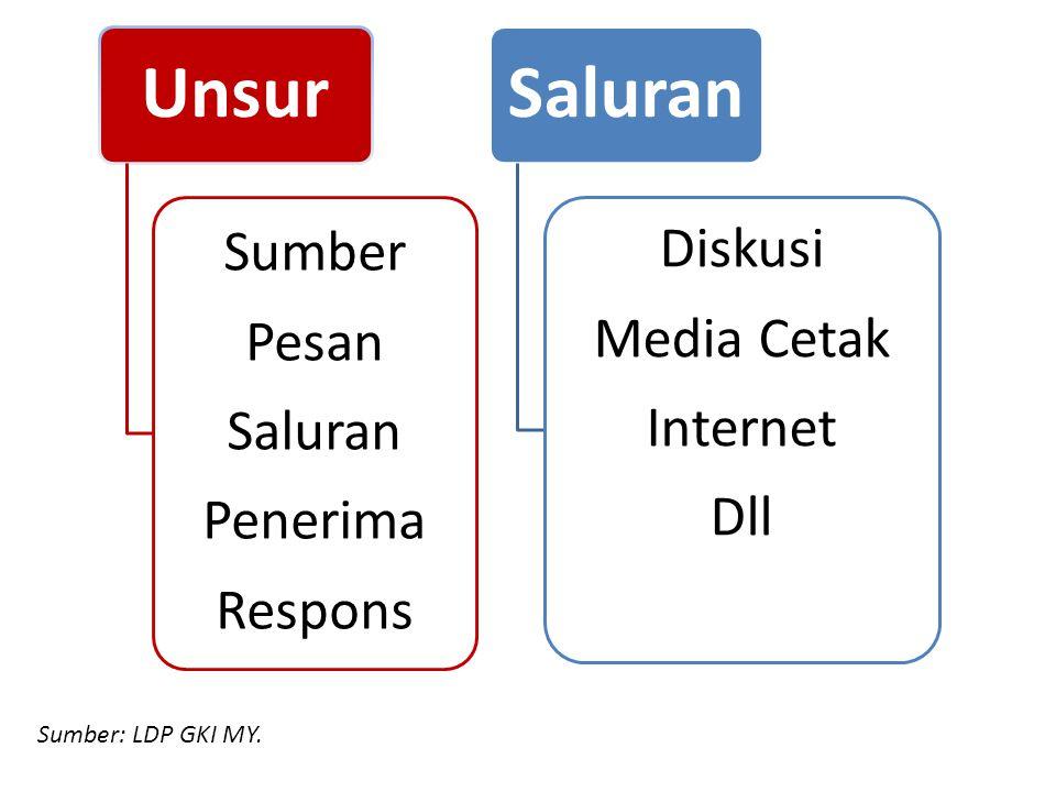 Unsur Sumber Pesan Saluran Penerima Respons Saluran Diskusi Media Cetak Internet Dll Sumber: LDP GKI MY.
