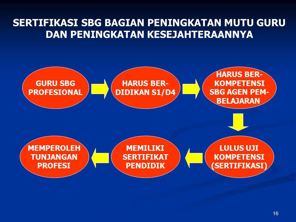 16 GURU SBG PROFESIONAL HARUS BER- DIDIKAN S1/D4 HARUS BER- KOMPETENSI SBG AGEN PEM- BELAJARAN LULUS UJI KOMPETENSI (SERTIFIKASI) MEMILIKI SERTIFIKAT