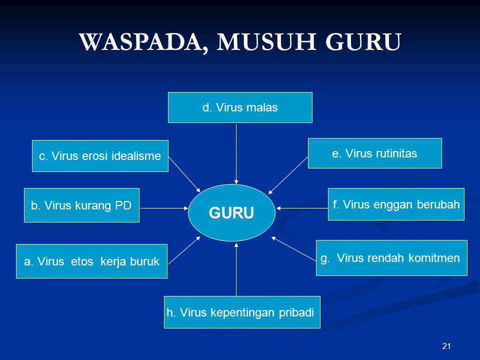21 WASPADA, MUSUH GURU GURU c. Virus erosi idealisme d. Virus malas b. Virus kurang PD e. Virus rutinitas a. Virus etos kerja buruk f. Virus enggan be