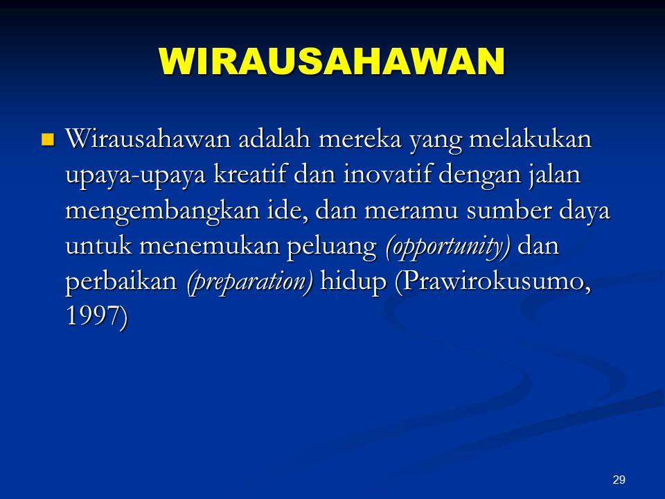 29 WIRAUSAHAWAN Wirausahawan adalah mereka yang melakukan upaya-upaya kreatif dan inovatif dengan jalan mengembangkan ide, dan meramu sumber daya untu