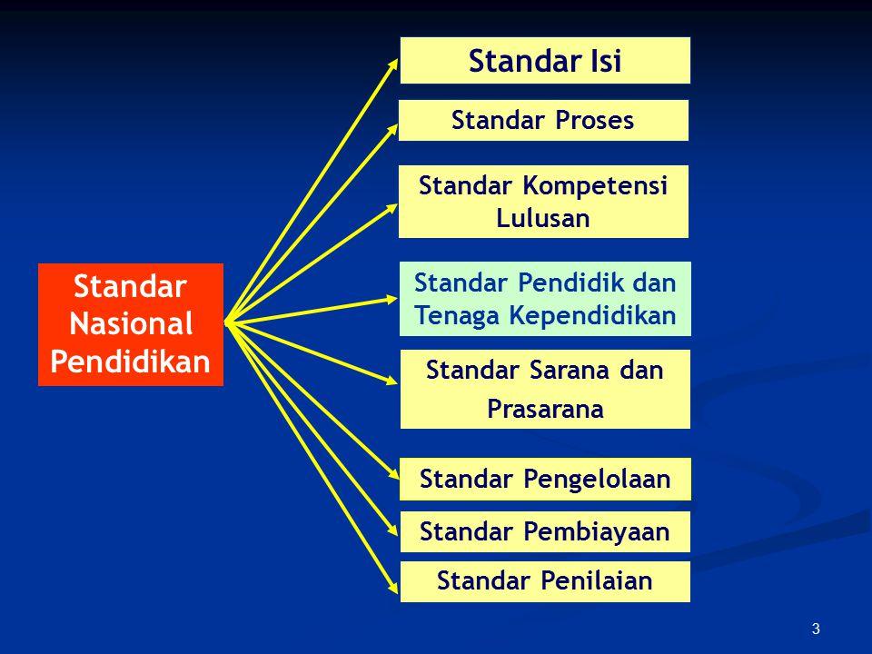 3 Standar Nasional Pendidikan Standar Kompetensi Lulusan Standar Isi Standar Pendidik dan Tenaga Kependidikan Standar Proses Standar Sarana dan Prasar