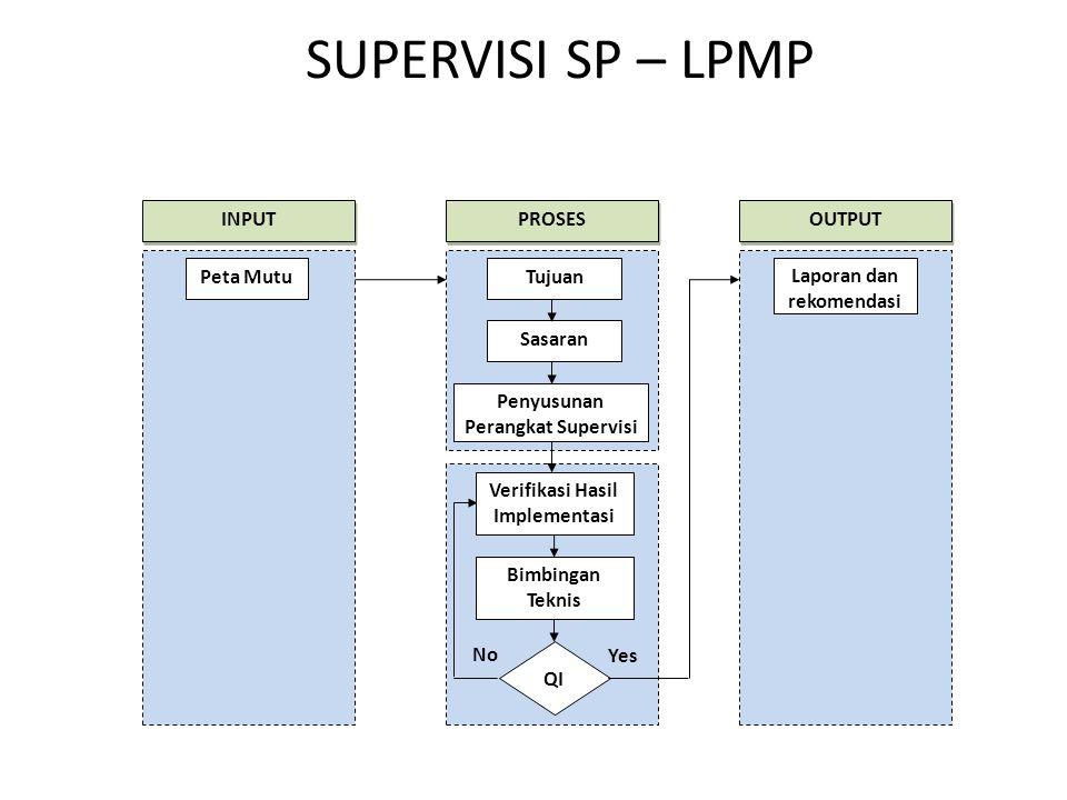 SUPERVISI SP – LPMP Peta MutuTujuan Sasaran Penyusunan Perangkat Supervisi Verifikasi Hasil Implementasi Bimbingan Teknis QI No Yes Laporan dan rekomendasi INPUT PROSES OUTPUT