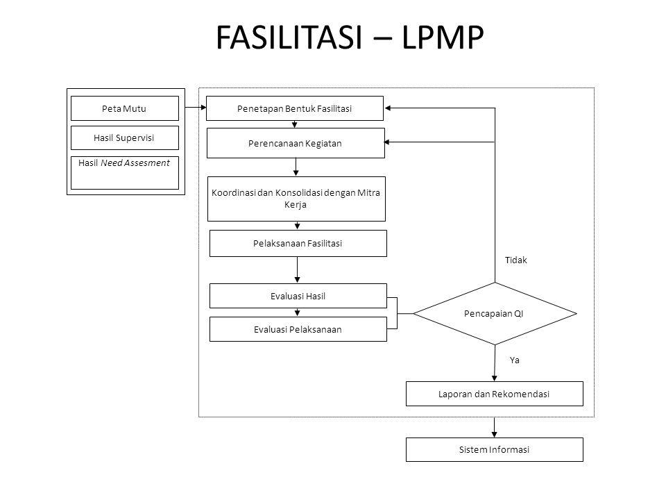FASILITASI – LPMP Peta Mutu Hasil Supervisi Hasil Need Assesment Penetapan Bentuk Fasilitasi Evaluasi Hasil Pelaksanaan Fasilitasi Koordinasi dan Kons