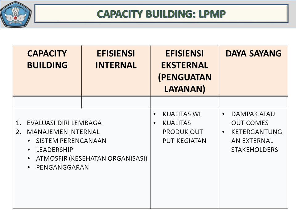 CAPACITY BUILDING EFISIENSI INTERNAL EFISIENSI EKSTERNAL (PENGUATAN LAYANAN) DAYA SAYANG 1.EVALUASI DIRI LEMBAGA 2.MANAJEMEN INTERNAL SISTEM PERENCANA
