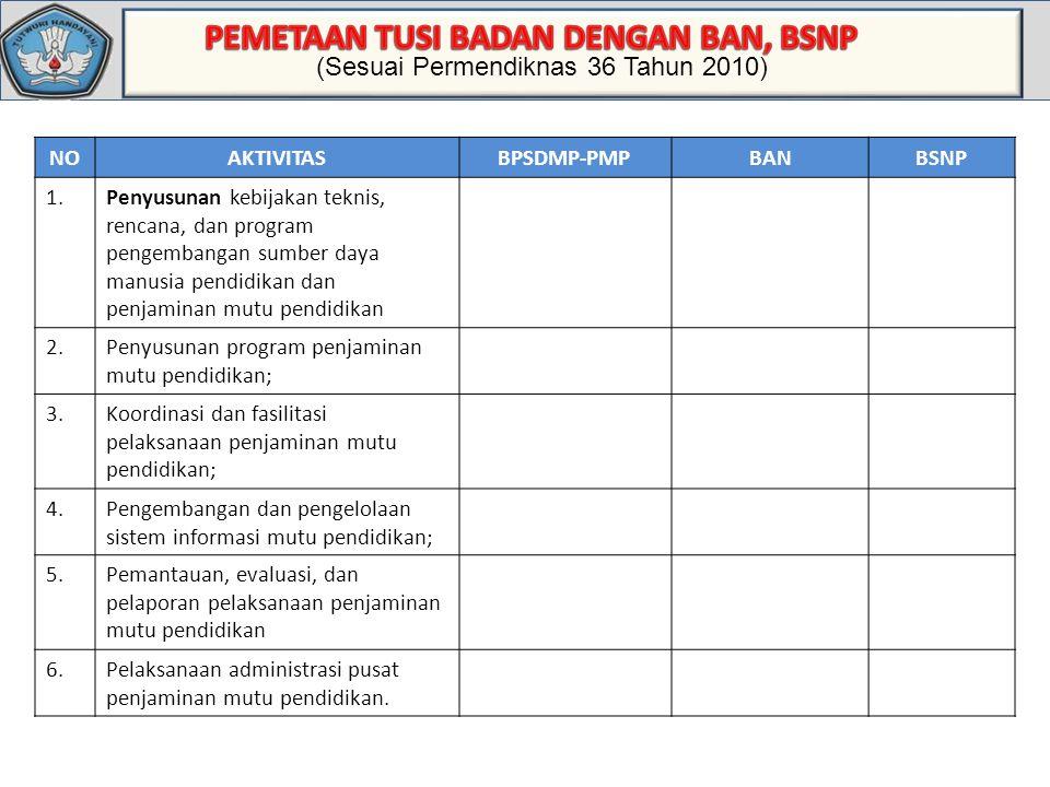 Standar Deviasi NOAKTIVITASBPSDMP-PMPBANBSNP 1.Penyusunan kebijakan teknis, rencana, dan program pengembangan sumber daya manusia pendidikan dan penja