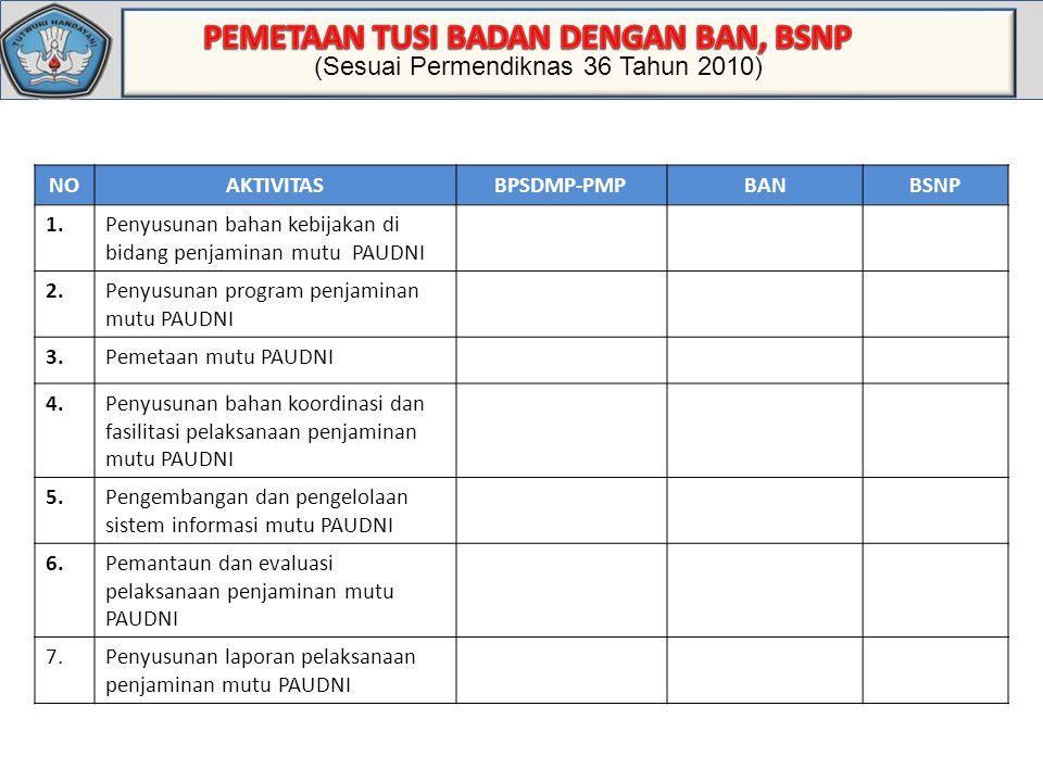 Standar Deviasi (Sesuai Permendiknas 36 Tahun 2010) NOAKTIVITASBPSDMP-PMPBANBSNP 1.Penyusunan bahan kebijakan di bidang penjaminan mutu PAUDNI 2.Penyusunan program penjaminan mutu PAUDNI 3.Pemetaan mutu PAUDNI 4.Penyusunan bahan koordinasi dan fasilitasi pelaksanaan penjaminan mutu PAUDNI 5.Pengembangan dan pengelolaan sistem informasi mutu PAUDNI 6.Pemantaun dan evaluasi pelaksanaan penjaminan mutu PAUDNI 7.Penyusunan laporan pelaksanaan penjaminan mutu PAUDNI