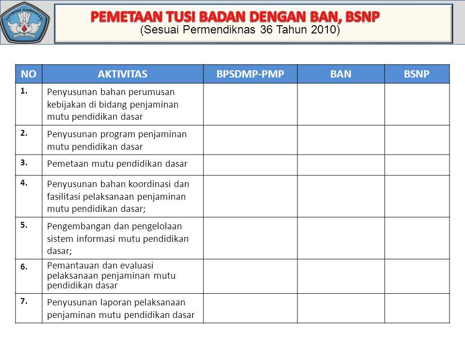 Standar Deviasi (Sesuai Permendiknas 36 Tahun 2010) NOAKTIVITASBPSDMP-PMPBANBSNP 1. Penyusunan bahan perumusan kebijakan di bidang penjaminan mutu pen
