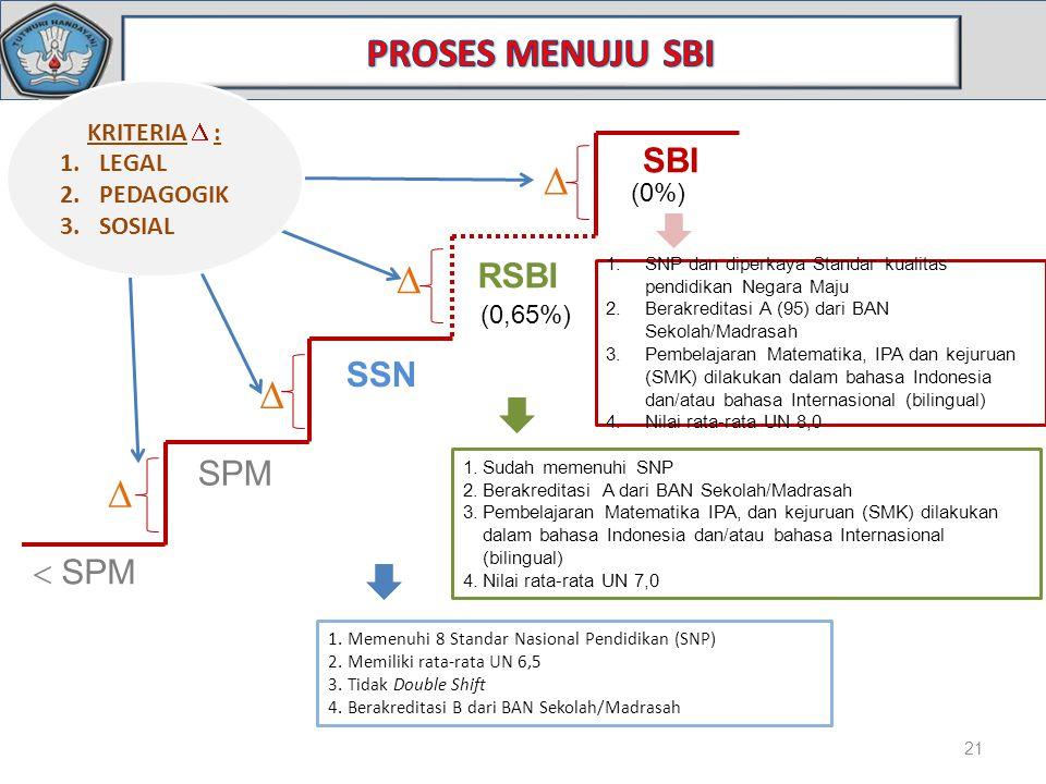 21 SPM SSN RSBI SBI   SPM    KRITERIA  : 1.LEGAL 2.PEDAGOGIK 3.SOSIAL (0%) (0,65%) 1.SNP dan diperkaya Standar kualitas pendidikan Negara Maju 2.Berakreditasi A (95) dari BAN Sekolah/Madrasah 3.Pembelajaran Matematika, IPA dan kejuruan (SMK) dilakukan dalam bahasa Indonesia dan/atau bahasa Internasional (bilingual) 4.Nilai rata-rata UN 8,0 1.Sudah memenuhi SNP 2.Berakreditasi A dari BAN Sekolah/Madrasah 3.Pembelajaran Matematika IPA, dan kejuruan (SMK) dilakukan dalam bahasa Indonesia dan/atau bahasa Internasional (bilingual) 4.Nilai rata-rata UN 7,0 1.Memenuhi 8 Standar Nasional Pendidikan (SNP) 2.Memiliki rata-rata UN 6,5 3.Tidak Double Shift 4.Berakreditasi B dari BAN Sekolah/Madrasah