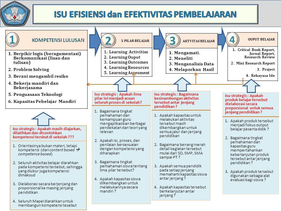 KOMPETENSI LULUSAN 1.Berpikir logis (beragumentasi) Berkomunikasi (lisan dan tulisan) 2.Problem Solving 3.Berani mengambil resiko 4.Bekerja mandiri da