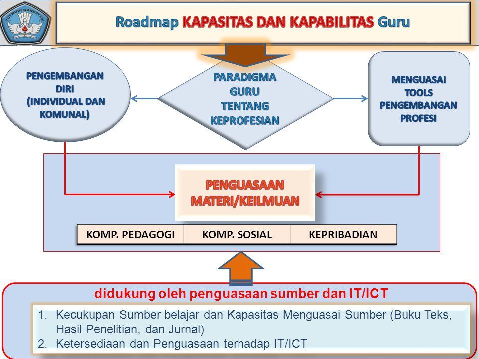 didukung oleh penguasaan sumber dan IT/ICT 1.Kecukupan Sumber belajar dan Kapasitas Menguasai Sumber (Buku Teks, Hasil Penelitian, dan Jurnal) 2.Keter
