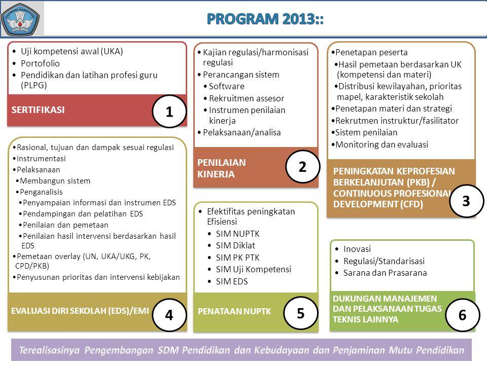 Standar Deviasi NOAKTIVITASBPSDMP-PMPBANBSNP 1.Penyusunan kebijakan teknis, rencana, dan program pengembangan sumber daya manusia pendidikan dan penjaminan mutu pendidikan 2.Penyusunan program penjaminan mutu pendidikan; 3.Koordinasi dan fasilitasi pelaksanaan penjaminan mutu pendidikan; 4.Pengembangan dan pengelolaan sistem informasi mutu pendidikan; 5.Pemantauan, evaluasi, dan pelaporan pelaksanaan penjaminan mutu pendidikan 6.Pelaksanaan administrasi pusat penjaminan mutu pendidikan.