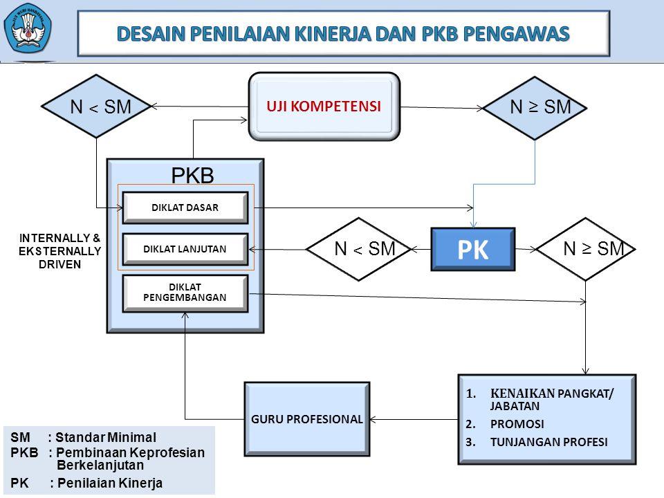 UJI KOMPETENSI N ˂ SM N ≥ SM PKB DIKLAT PENGEMBANGAN N ˂ SM N ≥ SM GURU PROFESIONAL 1.KENAIKAN PANGKAT/ JABATAN 2.PROMOSI 3.TUNJANGAN PROFESI PK INTERNALLY & EKSTERNALLY DRIVEN DIKLAT DASAR DIKLAT LANJUTAN SM : Standar Minimal PKB : Pembinaan Keprofesian Berkelanjutan PK : Penilaian Kinerja